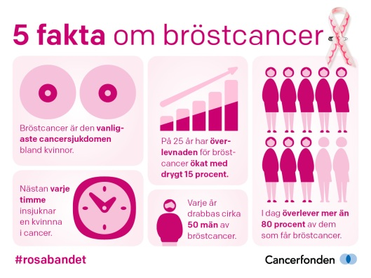 5-fakta-om-brostcancer